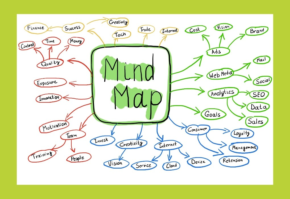 image of mind map style taking notes